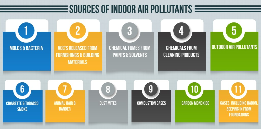 Review of Air Purifiers for elimination of Indoor Air Pollutants