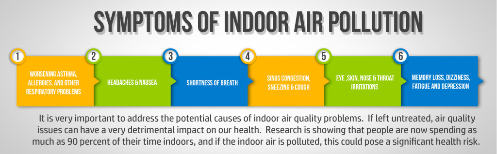 eliminate indoor air pollution
